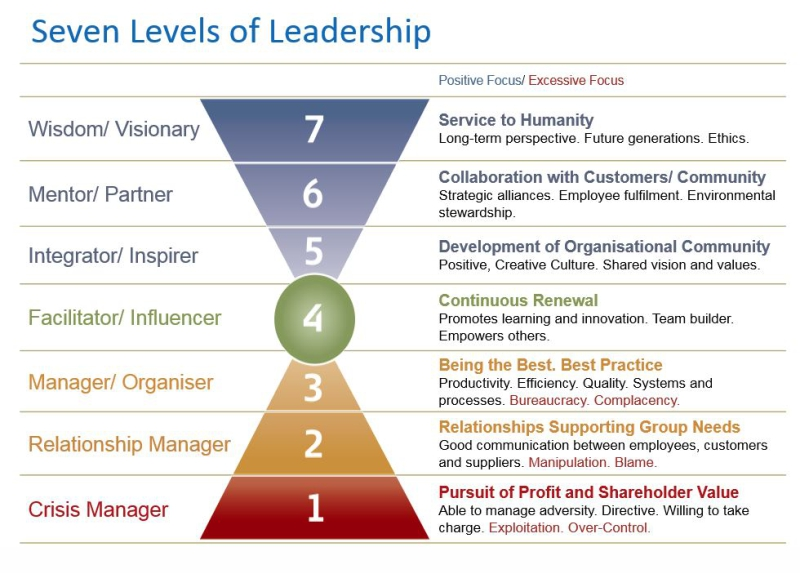 Seven Levels of Leadership